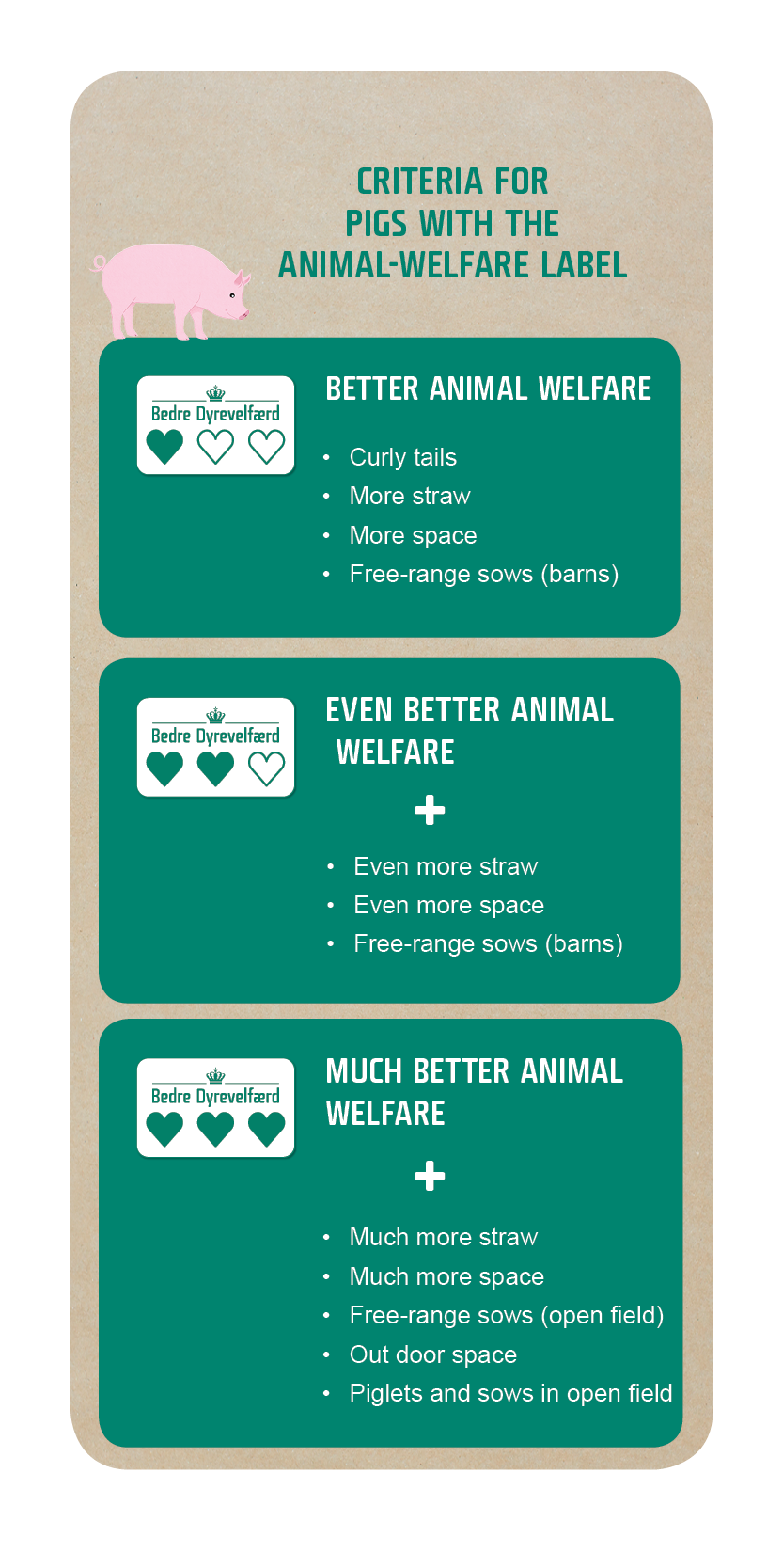 Picture of the animal welfare label criterie for pigs