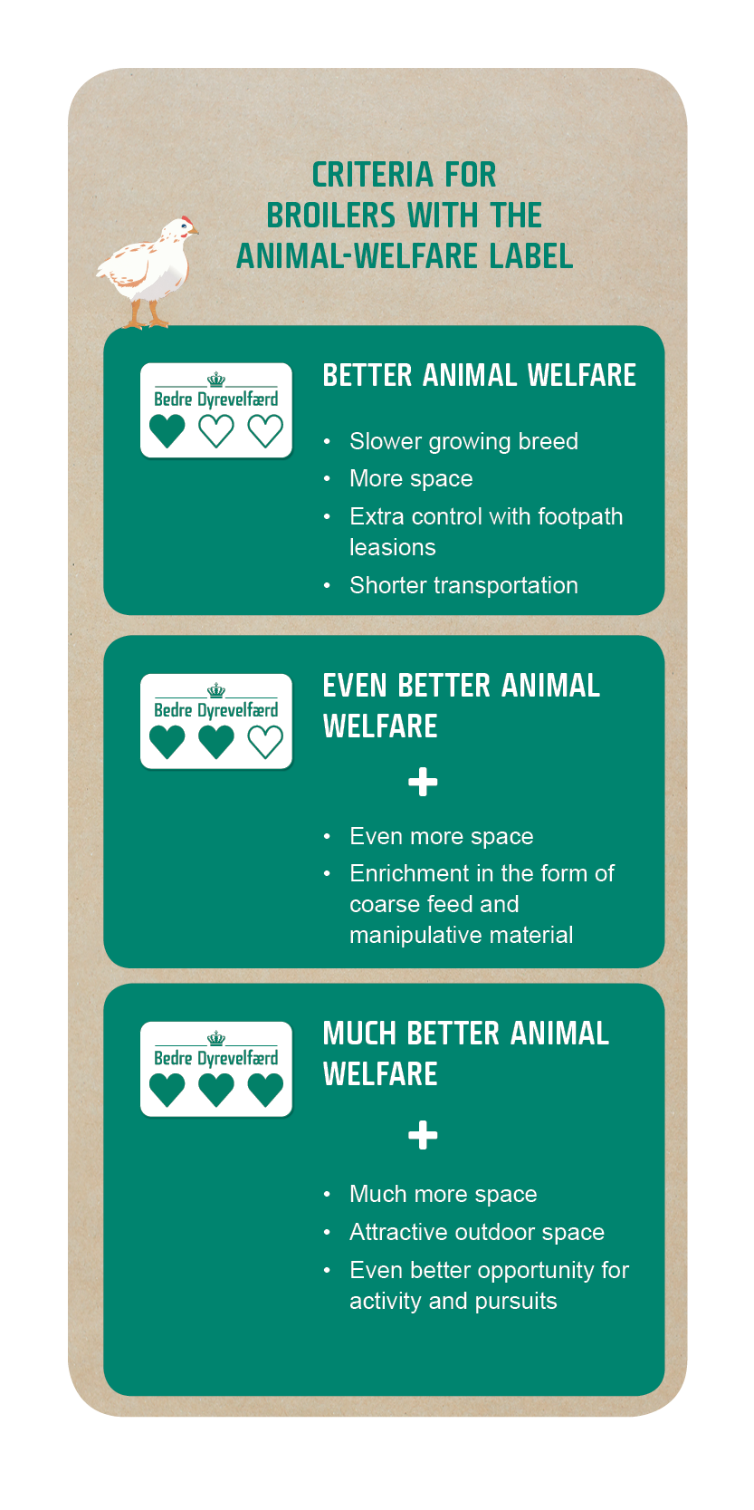 Picture of the animal welfare label criterie for broilers